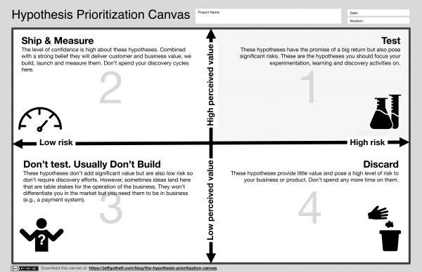 Hypothesis Prioritization Canvas v1