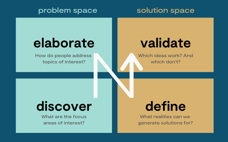 A square with four quadrants. The left side present the problem space, the right side the solution space. Left side below it shows: discover, what are the focus areas of interest? Left side above is shows: elaborate, how do people address topics of interest? Right side below it shows: define, what realities can we generate solutions for. Right side above it shows: validate, which ideas work? And which don't?