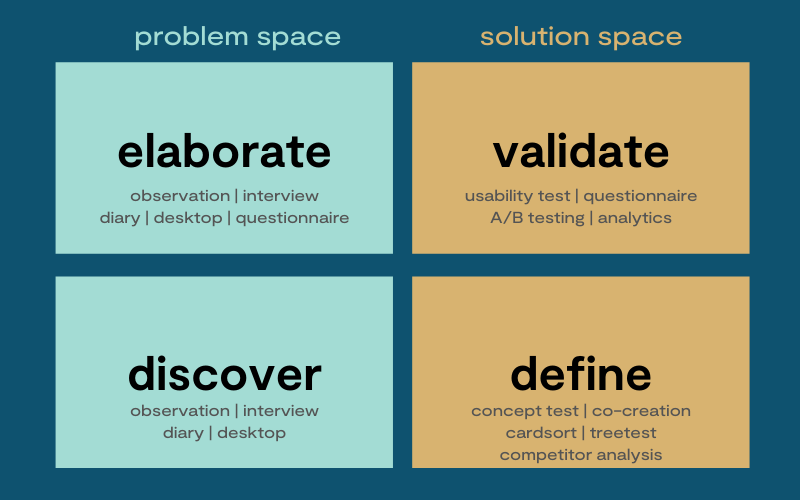 A square with four quadrants. The left side present the problem space, the right side the solution space. Left side below it shows: discover, obervation, interview, diary, desktop. Left side above is shows: elaborate, observation, interview, diary, desktop, questionnaire. Right side below it shows: define, concept test, co-creation, cardsort, treetest, competitor analysis. Right side above it shows: validate, usability test, questionnaire, A/B testing, analytics.