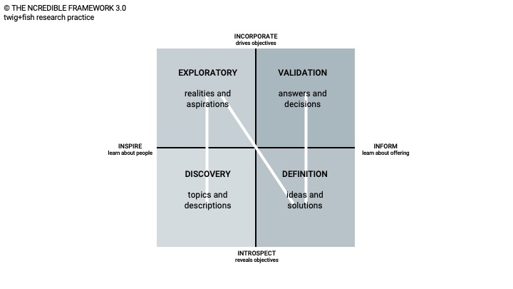The NCredible Framework 3.0 by twig+fish research practice. Presenting a square with four quadrants. Left side below it shows: discovery, topics and descriptions. Left side above is shows: exploratory, realities and aspirations. Right side below it shows: definition, ideas and solutions. Right side above it shows: validation, answers and decisions.